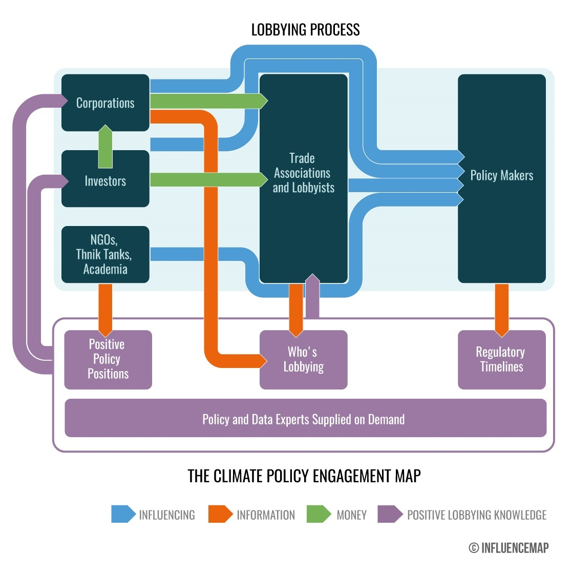 Climate Policy Engagement Map