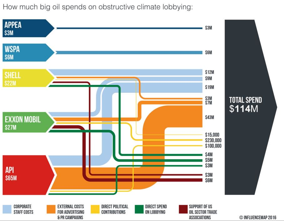 How much big oil spends on climate lobbying
